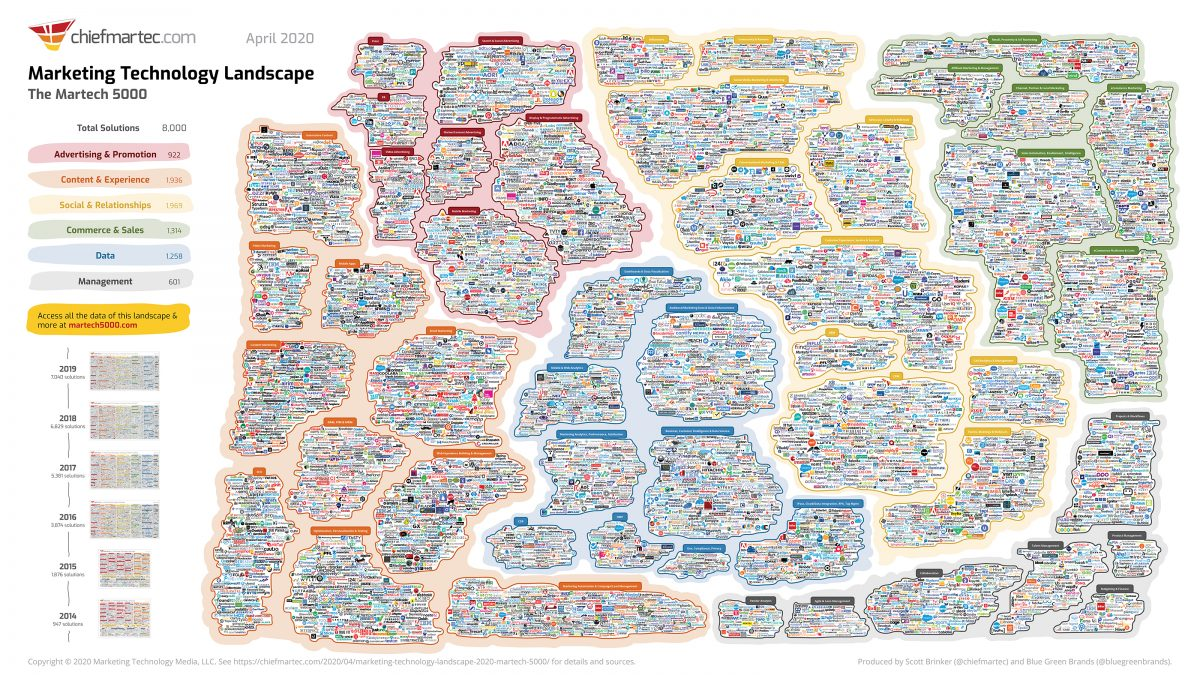 The Digital Marketing landscape in 2020 from chiefmartec.com